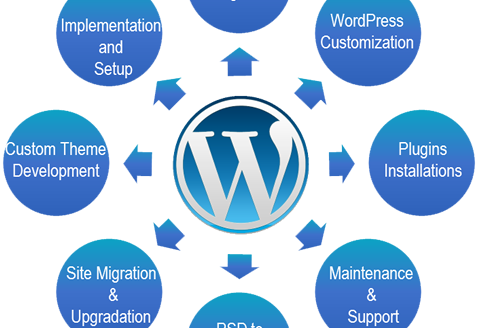 Assistenza Wordpress